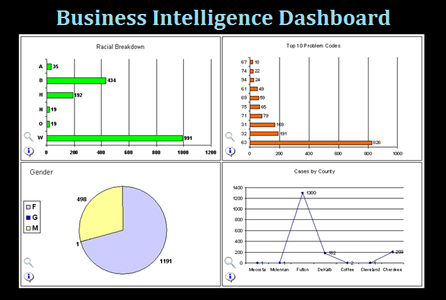 BusinessIntelligenceDashboard